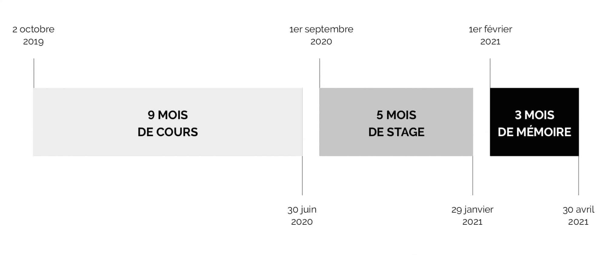 planning master isg temps plein